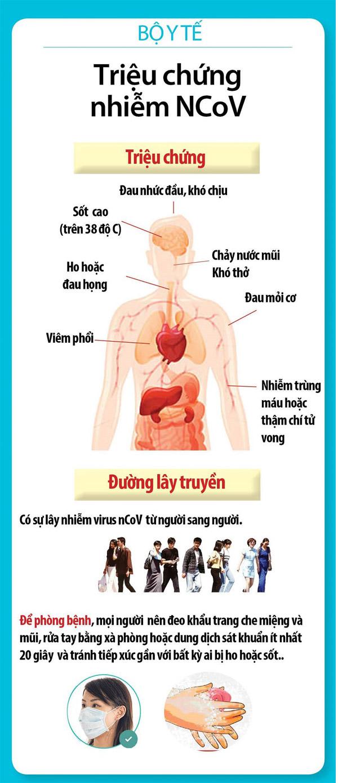 Các triệu chứng nhiễm Covid 19