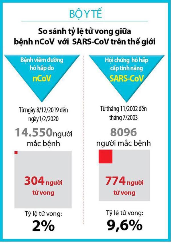 So sánh sự nguy hiểm đại dịch corona với đại dịch Sars