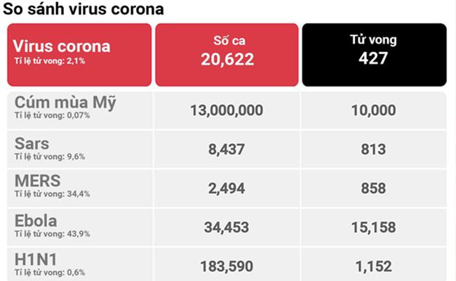 So sánh sự nguy hiểm của Virus Corona với các loại Virus khác