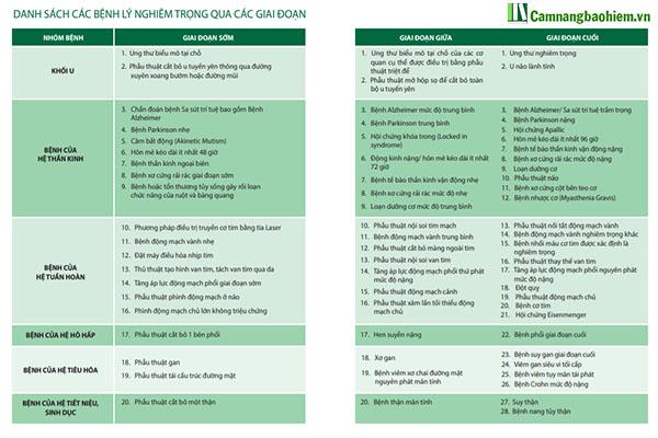 Danh sách 134 bệnh lý nghiêm trọng của Manulife